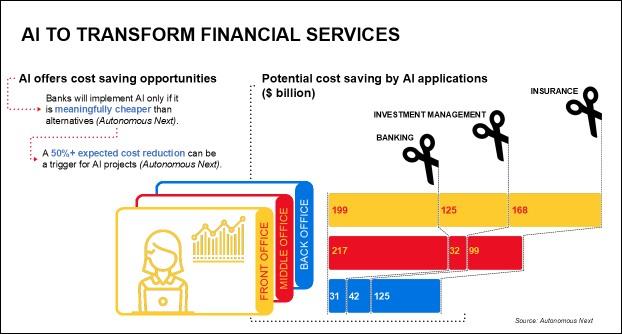 A mesterséges inteligencia felhasználásától várható költségmegtakarítások (forrás: Remco Veenenberg, W.UP)
