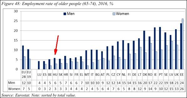 A 65-74 éves lakosság foglakoztatottságának aránya (Eurostat-OECD)