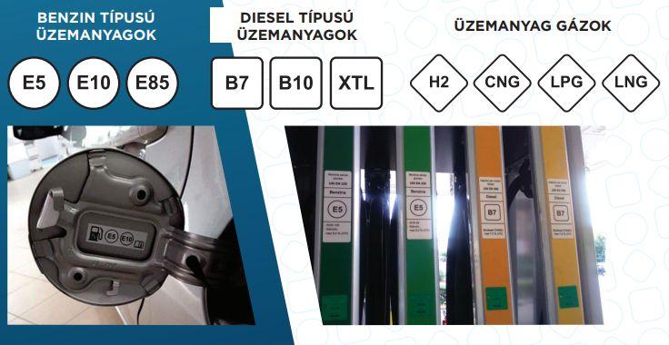 Az új jelölés (Forrás: petroleum.hu)