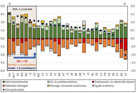 Az EU bankrendszereinek eredményszerkezete 2017 végén (Forrás: MNB)