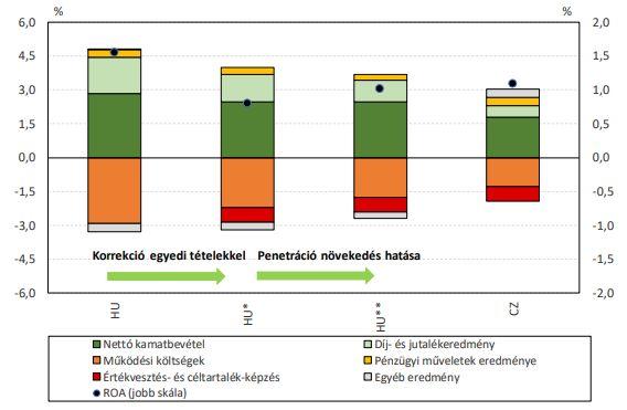 A hazai bankrendszer eredményszerkezetének változása a hitelpenetráció növekedése esetén (Forrás: MNB)