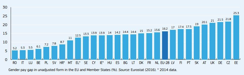 A nemek közötti bérszakadék az Unió egyes tagállamaiban (Forrás: ec.europa.eu)