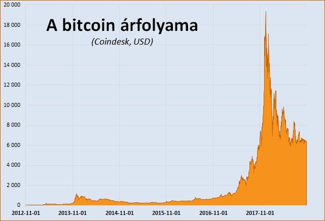 bitcoin évekre