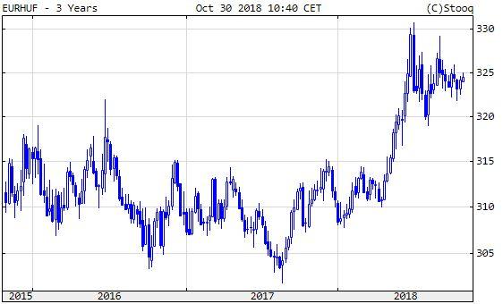 Euró/forint, szomorúan mutat
