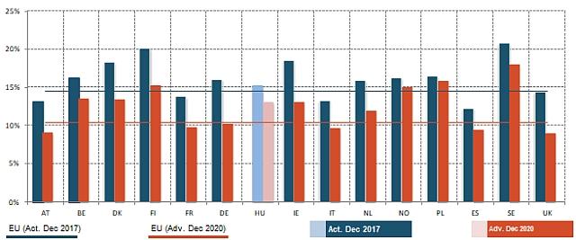 A CET1 alaptőke-mutató várható alakulása az EBA stressztesztje szerint. A kék vonal az uniós átlag 2017 decemberi adatok szerint, míg a piros vonal az a szint, ahová az uniós átlag csökkenne 2020-ra, ha bekövetkezne a tesztben felvázolt makrogazdasági sokkhelyzet. A kék oszlopok jelzik az egyes országokban jellemző CET1-átlagot a tesztben részt vevő bankok körében az egyes országokban, a piros oszlopok pedig a sokkhelyzet esetére prognosztizált 2020-as szintet. Az OTP képviseli a felmérésben Magyarországot - a CET1 mutató a kiindulási helyzetben is az uniós átlag fölött volt, egy sokk esetén ez a mutató az OTP-nél az uniós átlagnál jóval kevésbé esne vissza.