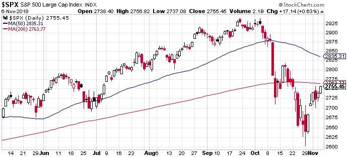 S&P 500, ha kitart a jó hangulat, átugorhatja a fontos szintet