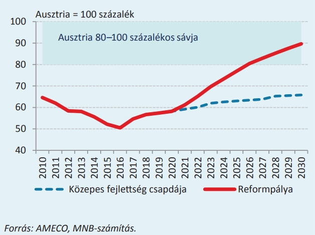 Bérszínvonal Ausztriához viszonyítva