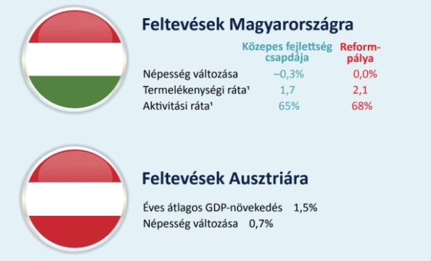 Megjegyzés: 1 A horizont végén, 2030-ban. Forrás: Eurostat, OECD, MNB-készítés.