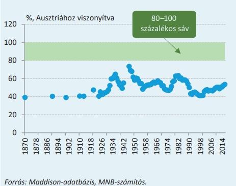 Magyarország fejlettsége Ausztriához viszonyítva - a fejlettséget a jelentésben egy főre jutó GDP értékében mérik.