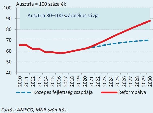 A munkatermelékenység alakulása Ausztriáhozviszonyítva