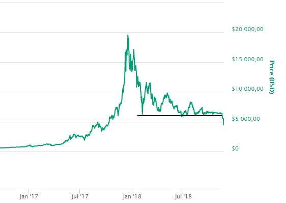 Bitcoin: tankönyvi letörés