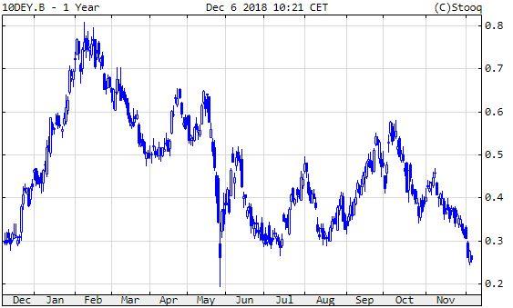 Német 10 éves államkötvény hozama