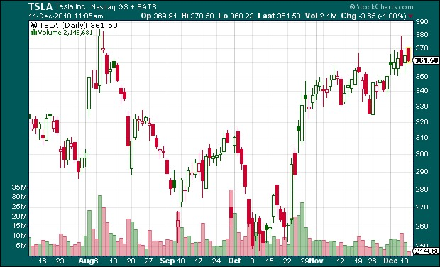 (Forrás: Stockcharts.com)