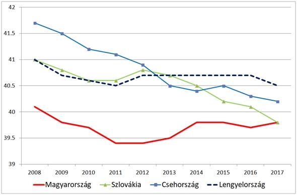 A ledolgozott heti munkaidő a visegrádi térségben, 2008-2017 Forrás: Eurostat / GKI