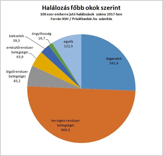 A KSH 2015-ig tekintette át az egészségügyi kiadások alakulását. Eszerint a  vásárlóerő-paritáson számolt egészségügyi kiadás Magyarországon 2015-ben  1371 ... b675c4fdc5