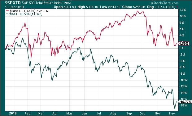 Az amerikai S&P 500 index TR (total return, osztalékokat is tartalmazó) változata és a német DAX (amely szintén TR)