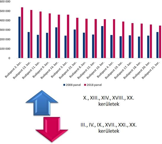 Panellakások átlagos négyzetméterára kerületenként 2008-ban és 2018-ban (reálértéken)