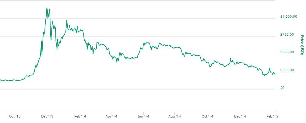 Bitcoin, az első hegymenet