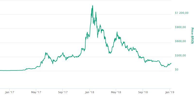 Ethereum, a második kriptodeviza. Gyors felívelés, gyors hanyatlás