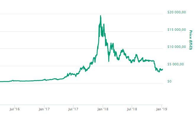 Bitcoin, forrás: coinmarketcap.com