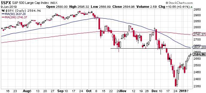S&P 500, megszűnt a túladottság