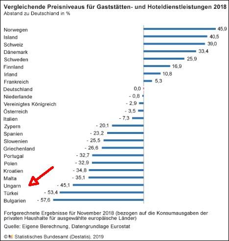 Szállodai és éttermi szolgáltatások összehasonlító árszínvonala, Németországhoz képest (Destatis-Eurostat)