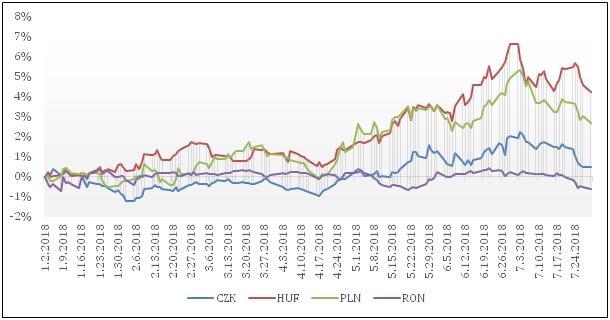 Régiós devizák leértékelődése az euróhoz képest 2018-ban. Forrás  Eurostat a527c48e95