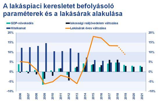 1.ábra. A lakáspiaci keresletet befolyásoló paraméterek alakulása és a lakásárak éves változása (Forrás: KSH, MNB, TAKARÉK Index)