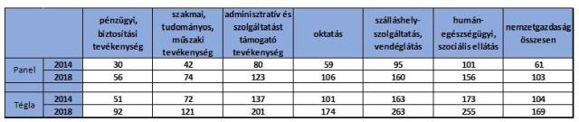 Egy átlagos panel- és tégla lakás megvásárlásához szükséges havi nettó fizetések száma Budapestennettó átlagkeresete (Forrás: Duna House/KSH 2.1.46. táblázat)