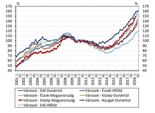 A városokra vonatkozó nominális MNB-lakásárindex régiónként megbontva (2010 átlaga = 100%)