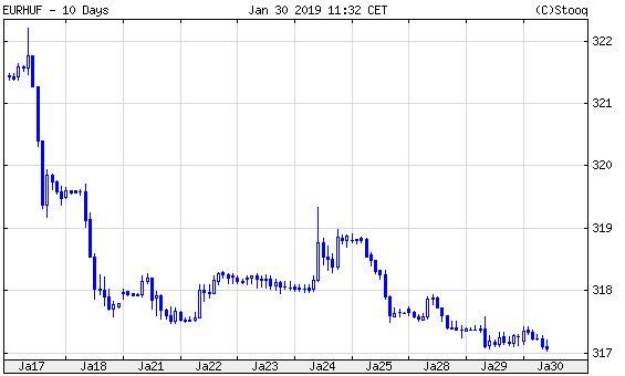 Euró/forint, 10 nap