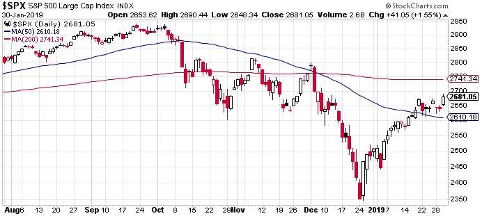 S&P 500, ledolgozta az esés felét