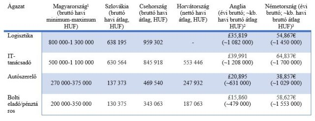 [1] Magyarország és a szomszédos országok: https://www.fizetesek.hu/