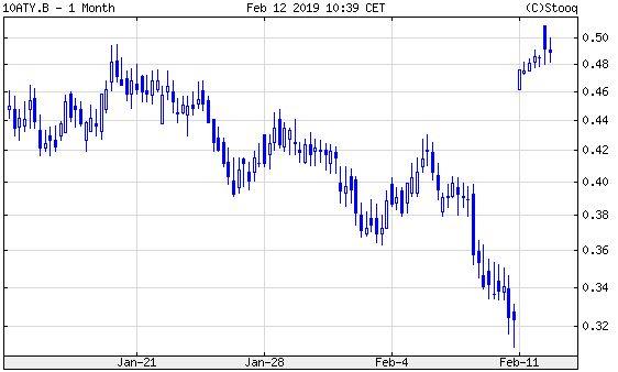10 éves osztrák államkötvény hozama. Nagy ugrás a mélyből