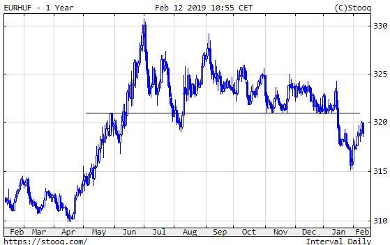 Euró/forint, 5 hónap. Kitart a forinterő