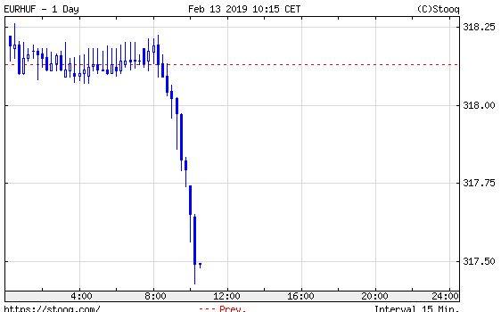 Euró/forint, mai nap