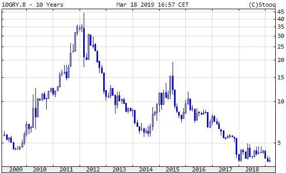 Görög 10 éve államkötvény hozama. Hol van már a görög dráma?