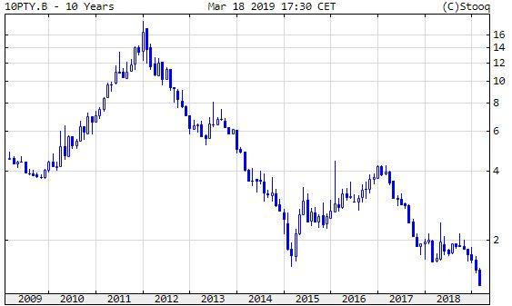 Portugál 10 éves államkötvény hozama. Soha nem volt ilyen alacsony