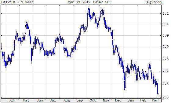 10 éve amerikai államkötvény hozama