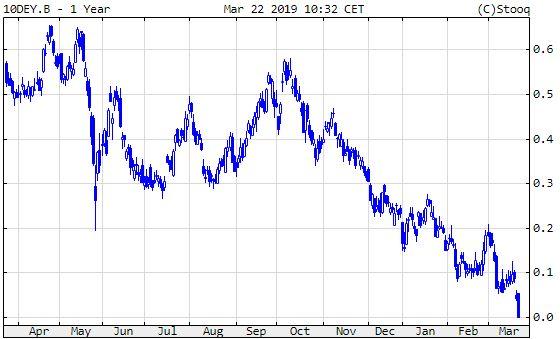 Német 10 éves államkötvény hozama, elérte a nullát.