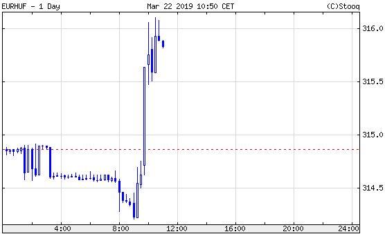 Euró/forint, napon belül