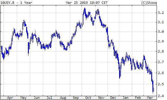 10 éves amerikai államkötvény hozama