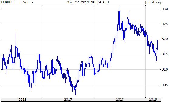 Euró/forint, 3 év