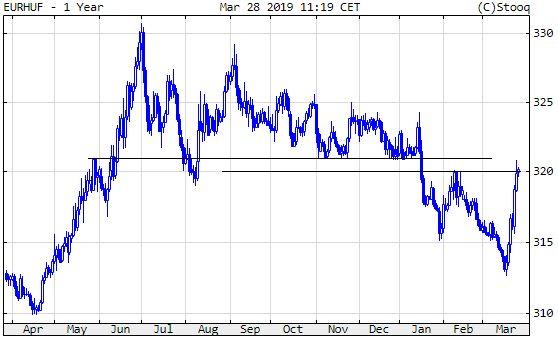 Euró/forint, egy év