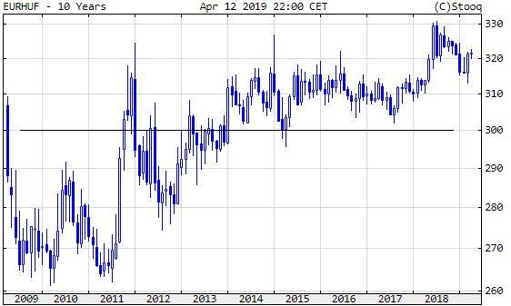 Euró/forint, 10 év.