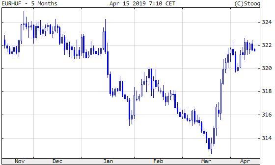 Euró/forint, 5 hónap.