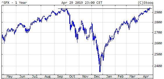 S&P 500. Összeomlás után új csúcs