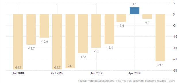 A ZEW-index alakulása