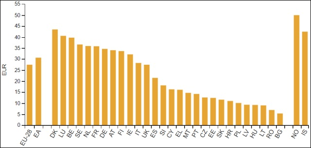 Átlagfizetés egyes országokban (Eurostat, 2018)