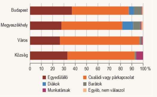 A magánbérleti lakásokban élők megoszlása a bérlők közötti kapcsolat szerint, településkategóriánként (Forrás: KSH)